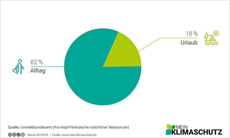 CO2-Emissionen unterwegs - Wo sind sie am höchsten?