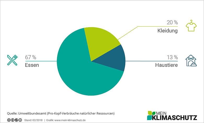 CO2-Emissionen beim Einkauf - Wo sind sie am höchsten?