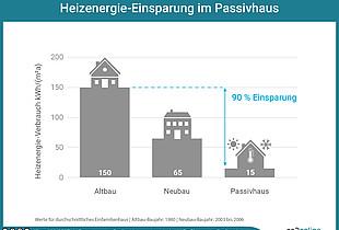 Vergleich des Heizenergieverbrauchs verschiedener Hausarten. Einsparung bei Passivhäusern.